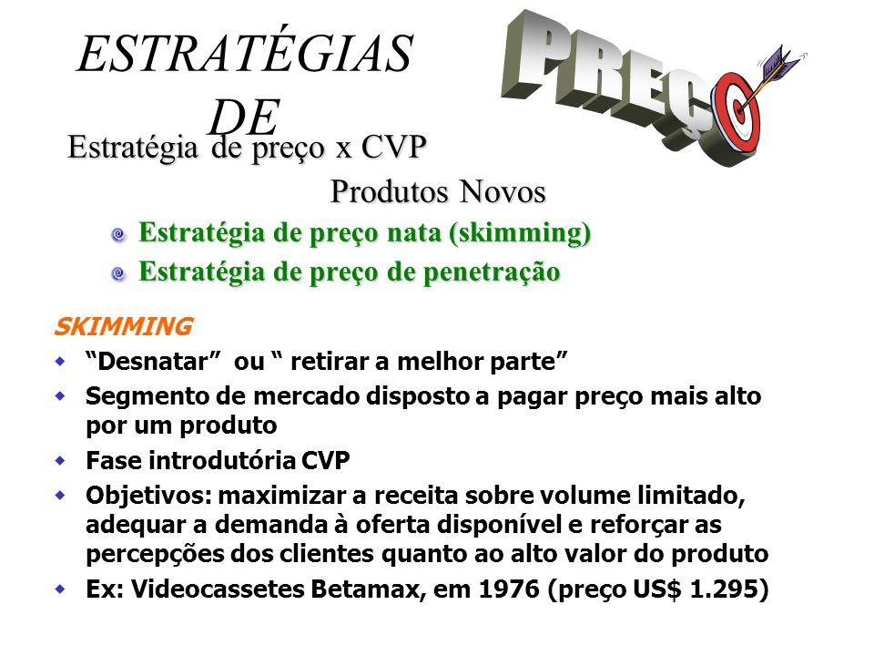 PREÇO ESTRATÉGIAS DE Estratégia de preço x CVP Produtos Novos