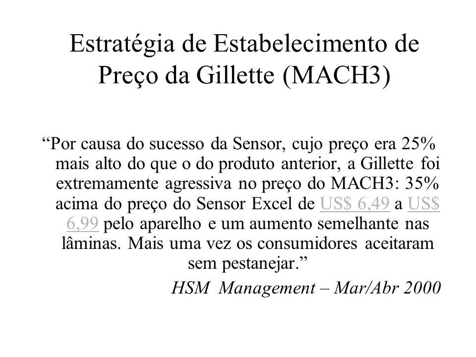 Estratégia de Estabelecimento de Preço da Gillette (MACH3)