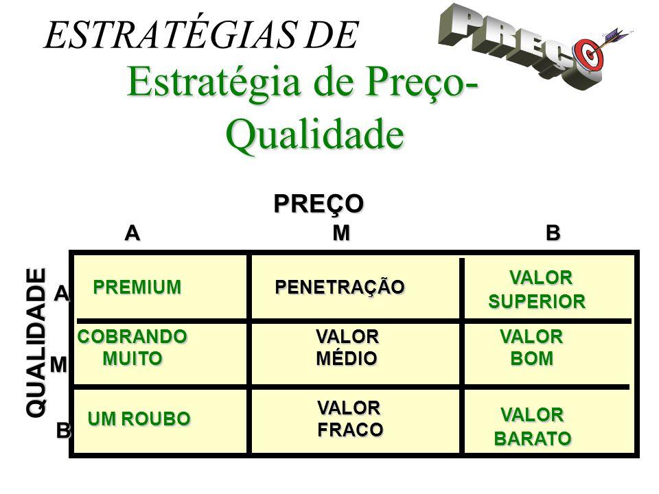 Estratégia de Preço-Qualidade