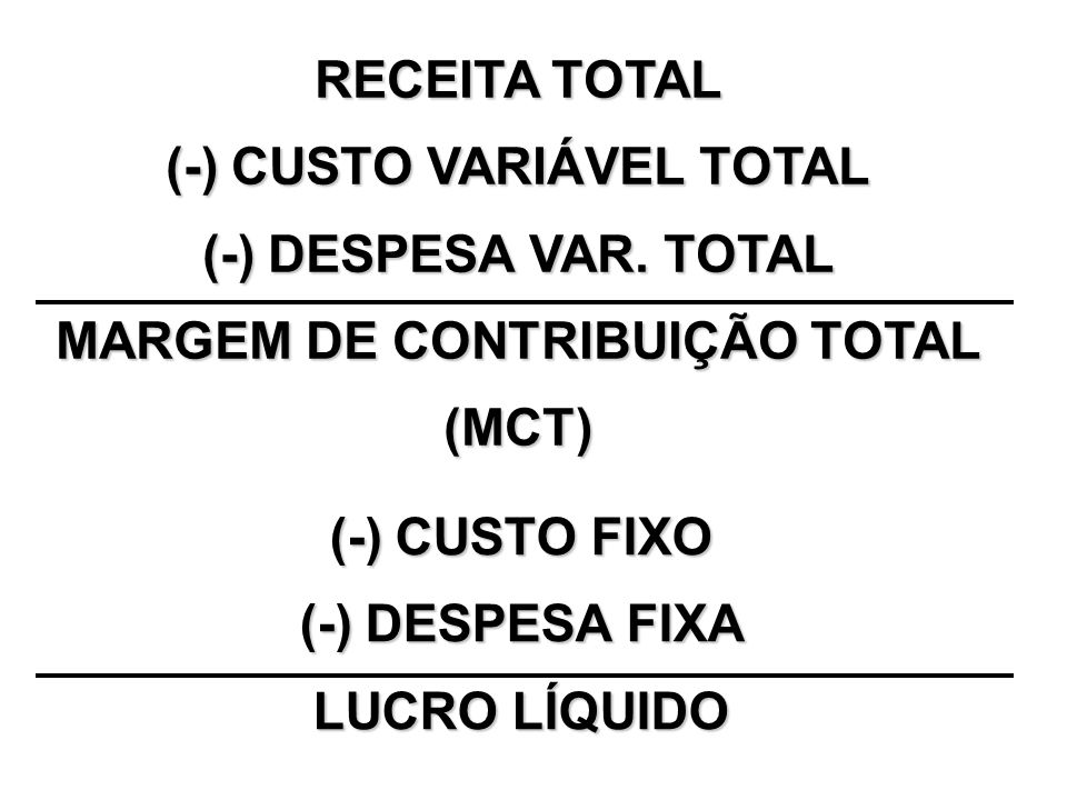 (-) CUSTO VARIÁVEL TOTAL MARGEM DE CONTRIBUIÇÃO TOTAL
