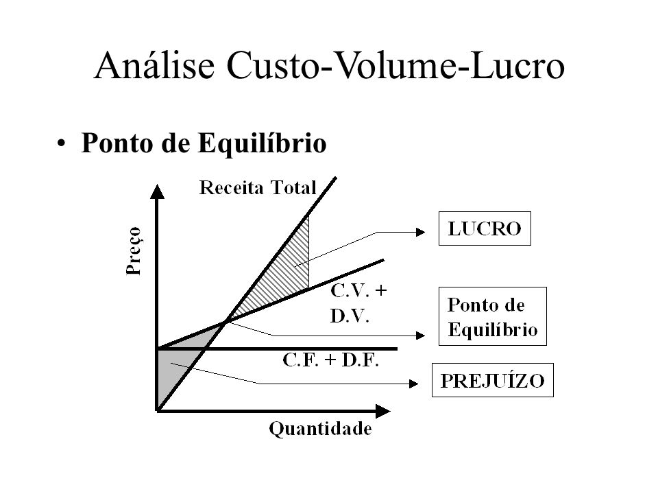 Análise Custo-Volume-Lucro
