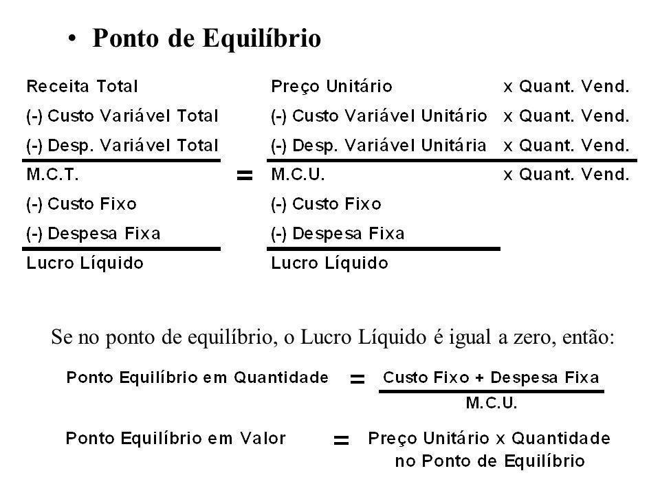 Se no ponto de equilíbrio, o Lucro Líquido é igual a zero, então: