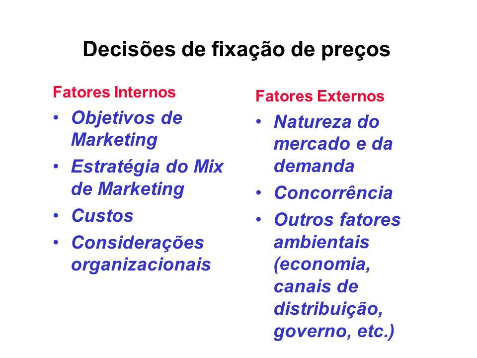 Decisões de fixação de preços