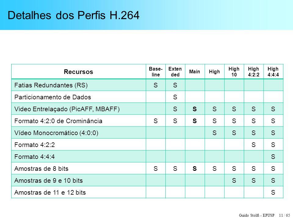 Detalhes dos Perfis H.264 Recursos Fatias Redundantes (RS) S