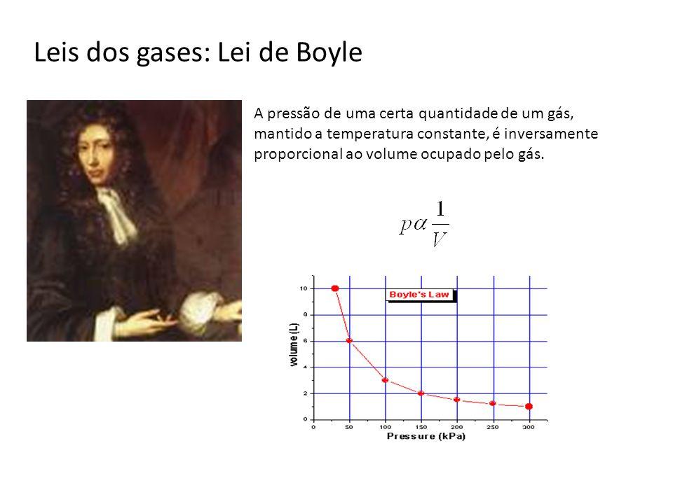 Leis dos gases: Lei de Boyle