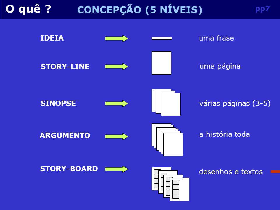 O quê CONCEPÇÃO (5 NÍVEIS) pp7 IDEIA uma frase STORY-LINE uma página