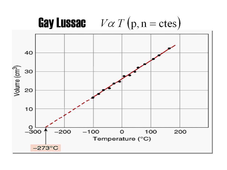 Gay Lussac