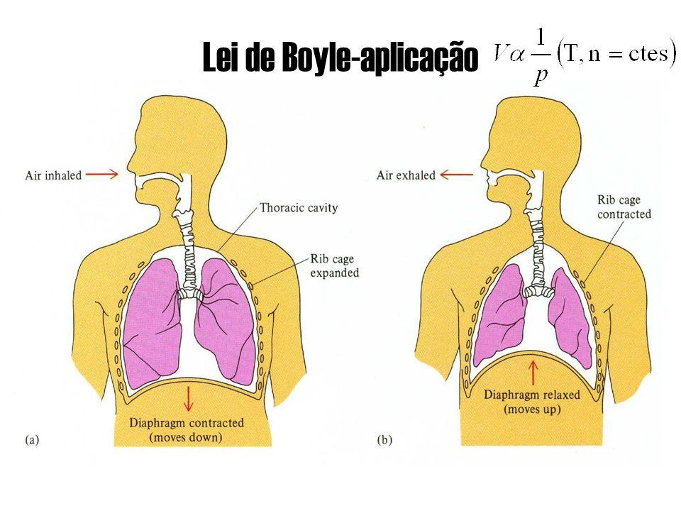 Lei de Boyle-aplicação
