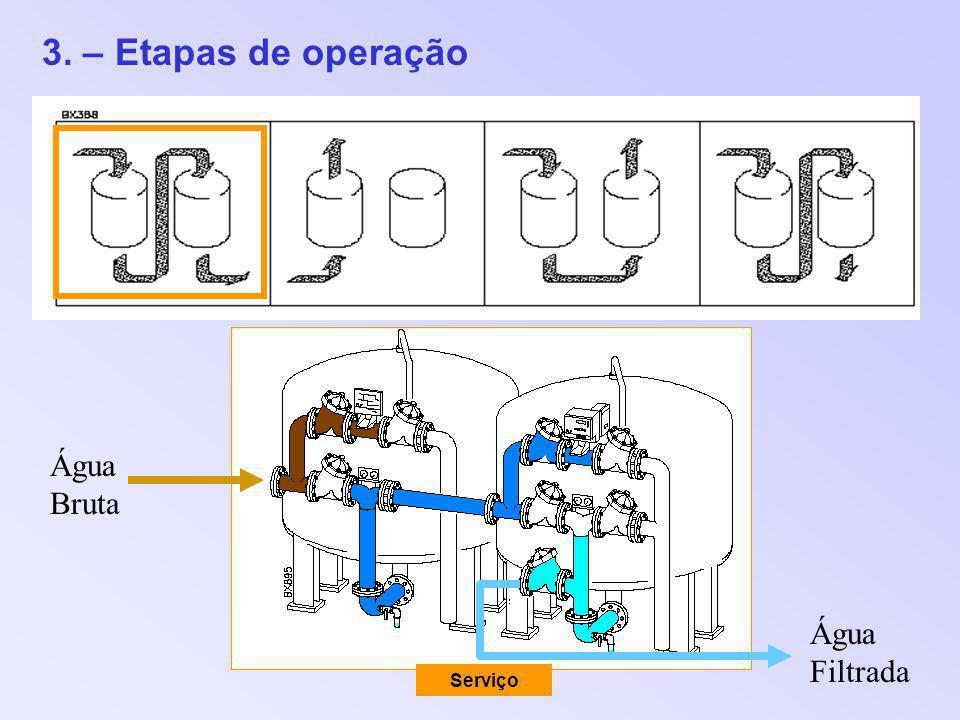 3. – Etapas de operação Água Bruta Água Filtrada Serviço