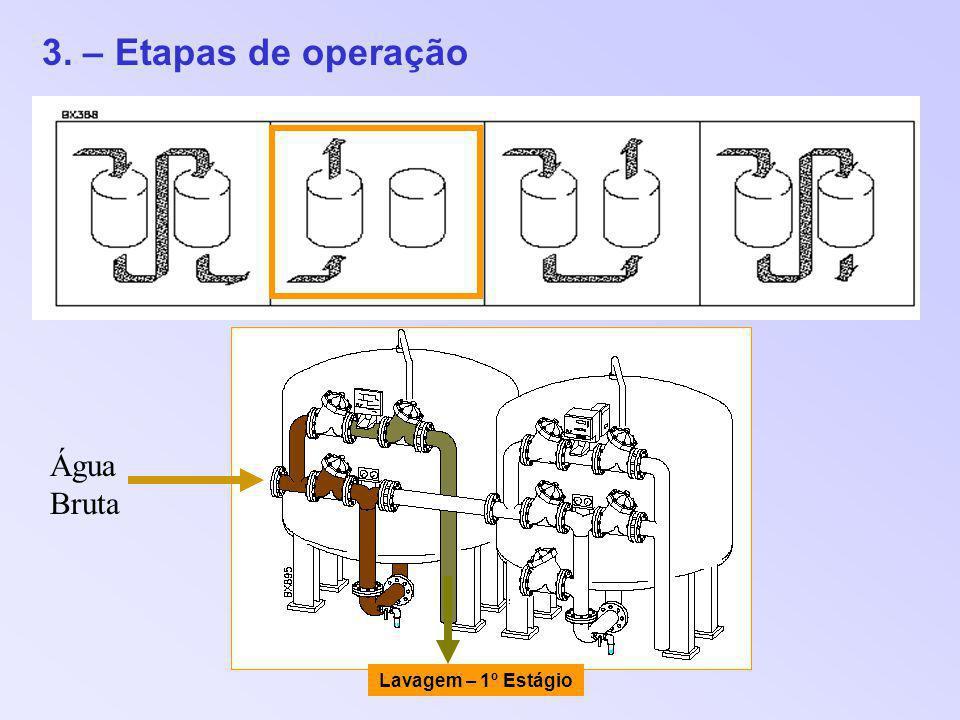 3. – Etapas de operação Água Bruta Lavagem – 1º Estágio