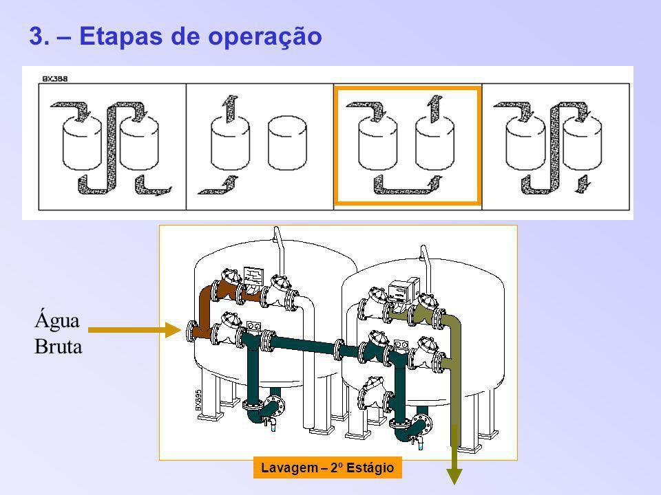 3. – Etapas de operação Água Bruta Lavagem – 2º Estágio