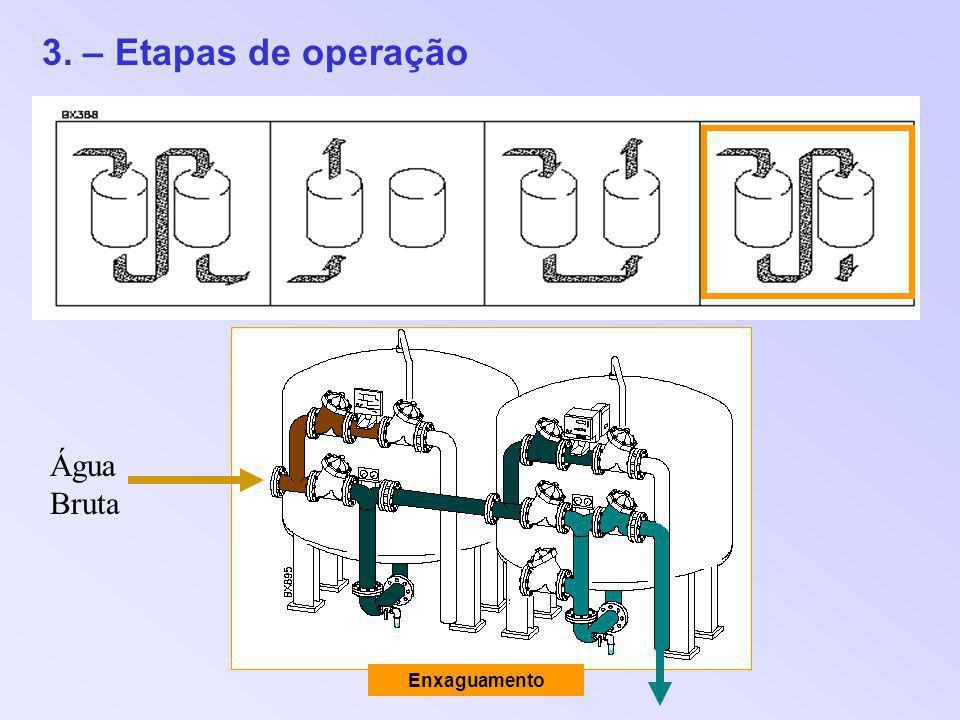 3. – Etapas de operação Água Bruta Enxaguamento