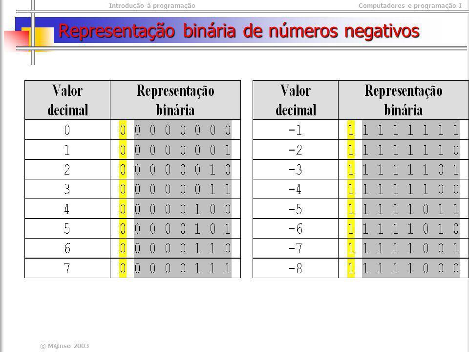 Representação binária de números negativos