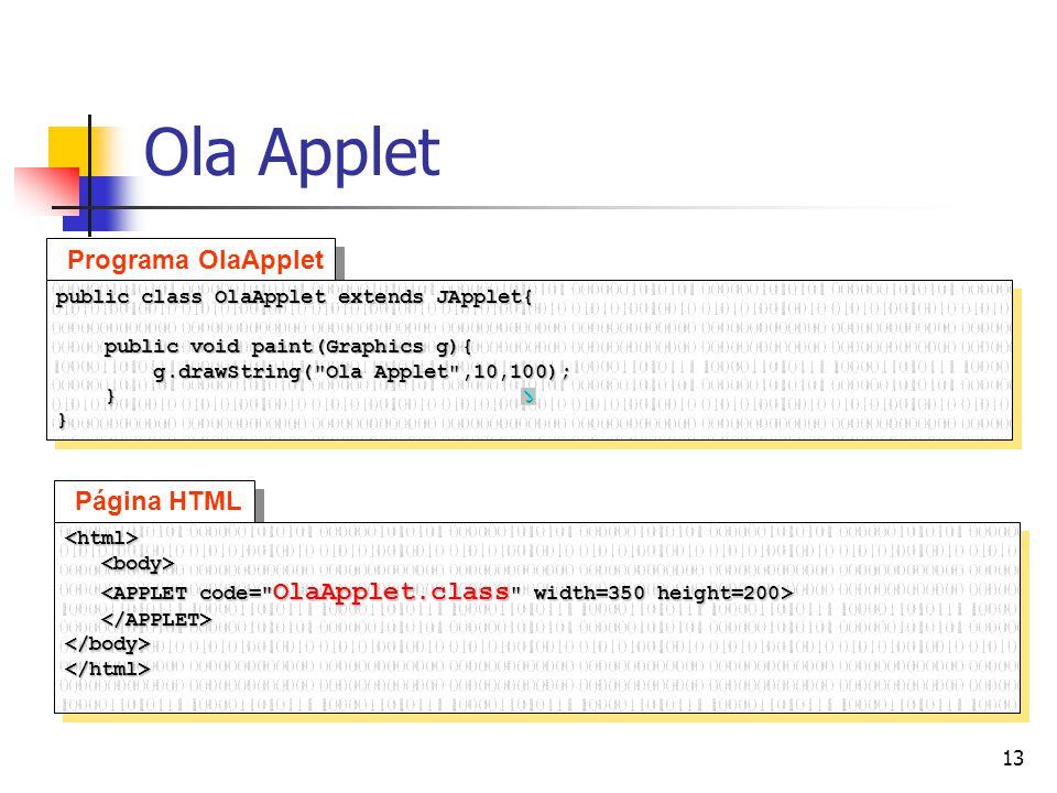 Ola Applet Programa OlaApplet Página HTML