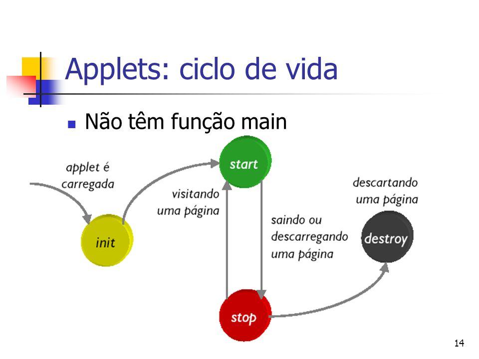 Applets: ciclo de vida Não têm função main