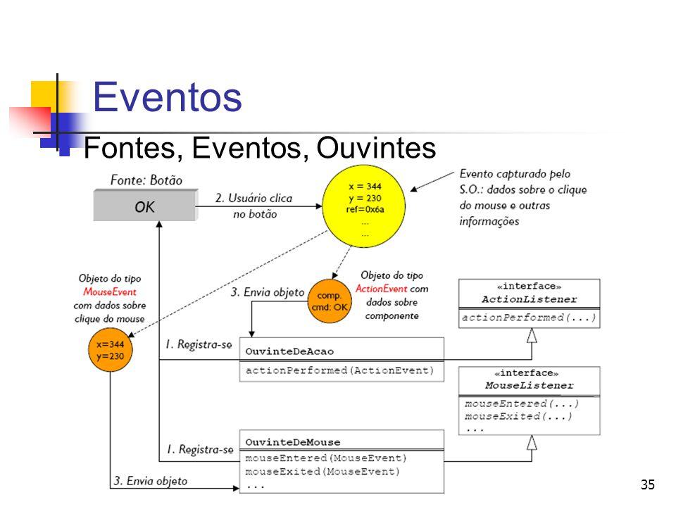 Eventos Fontes, Eventos, Ouvintes