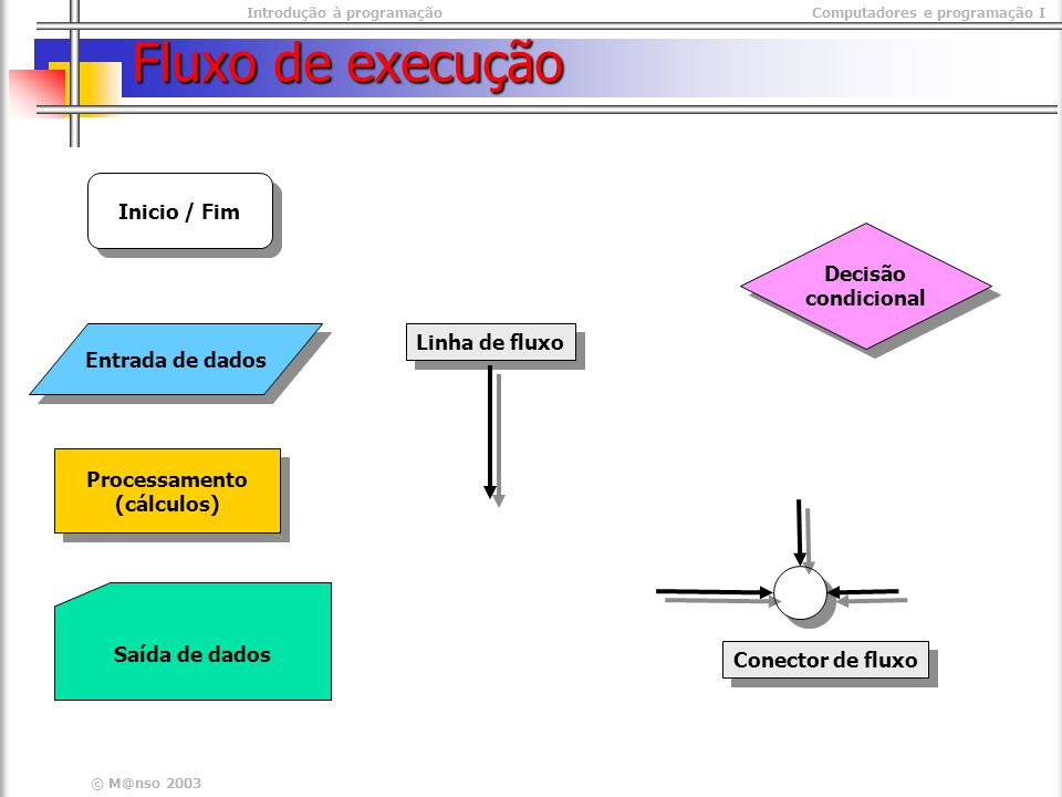 Fluxo de execução Inicio / Fim Decisão condicional Linha de fluxo
