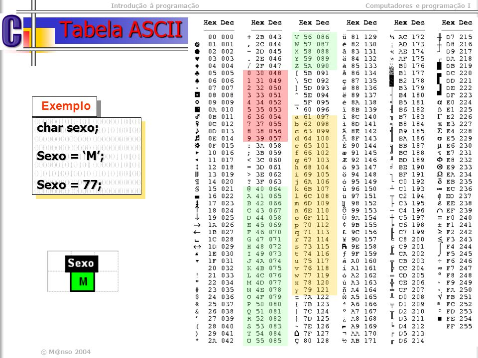Tabela ASCII Exemplo char sexo; Sexo = 'M'; Sexo = 77;