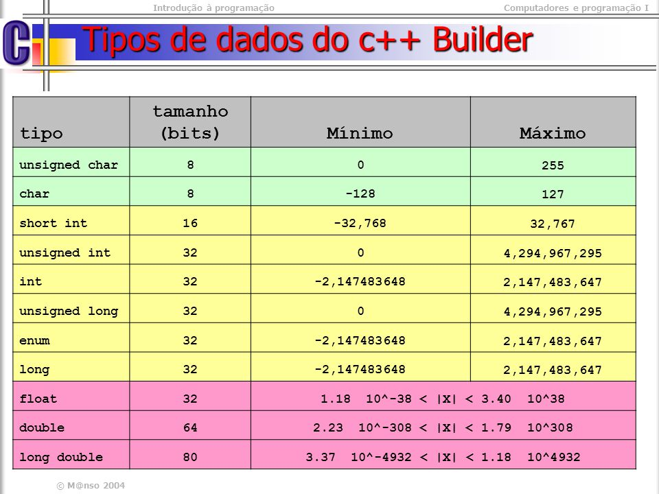 Tipos de dados do c++ Builder