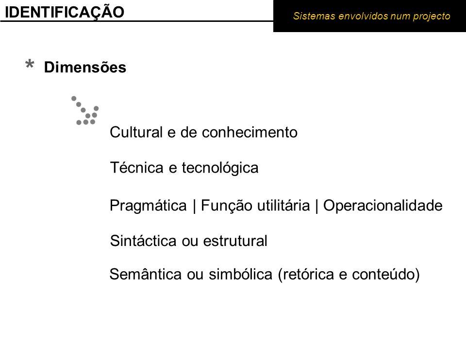 * IDENTIFICAÇÃO Dimensões Cultural e de conhecimento