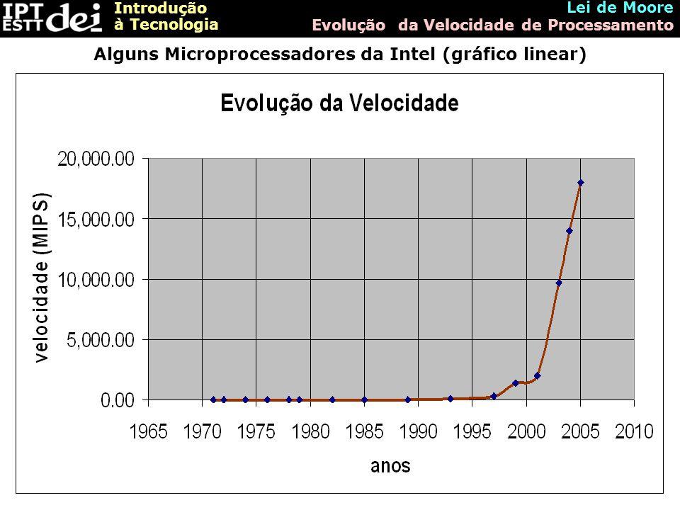 Alguns Microprocessadores da Intel (gráfico linear)