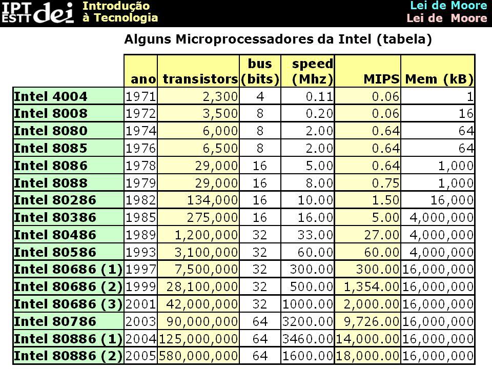 Alguns Microprocessadores da Intel (tabela)