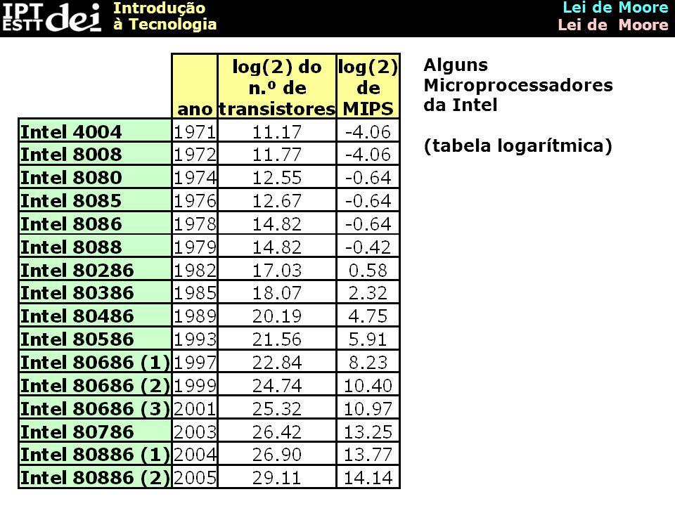 Alguns Microprocessadores da Intel (tabela logarítmica)