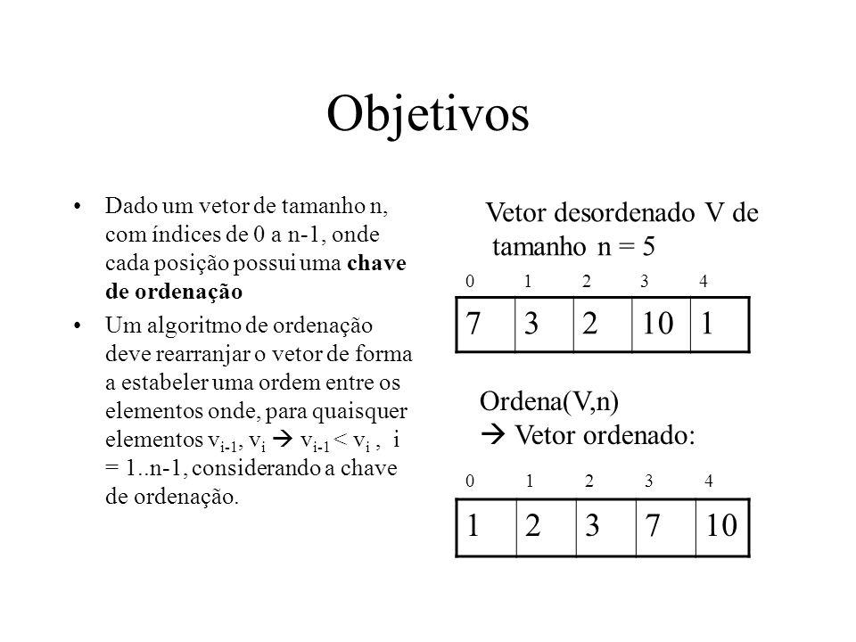 Objetivos 7 10 7 10 Vetor desordenado V de tamanho n = 5 Ordena(V,n)