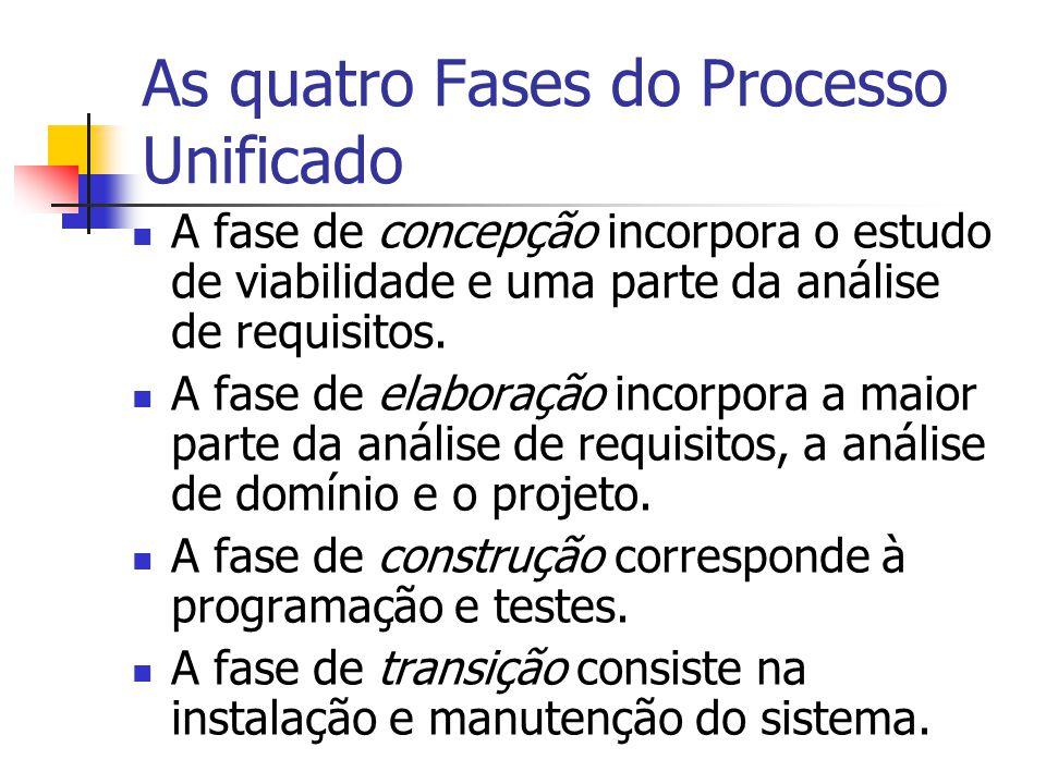 As quatro Fases do Processo Unificado