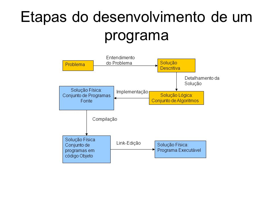 Etapas do desenvolvimento de um programa