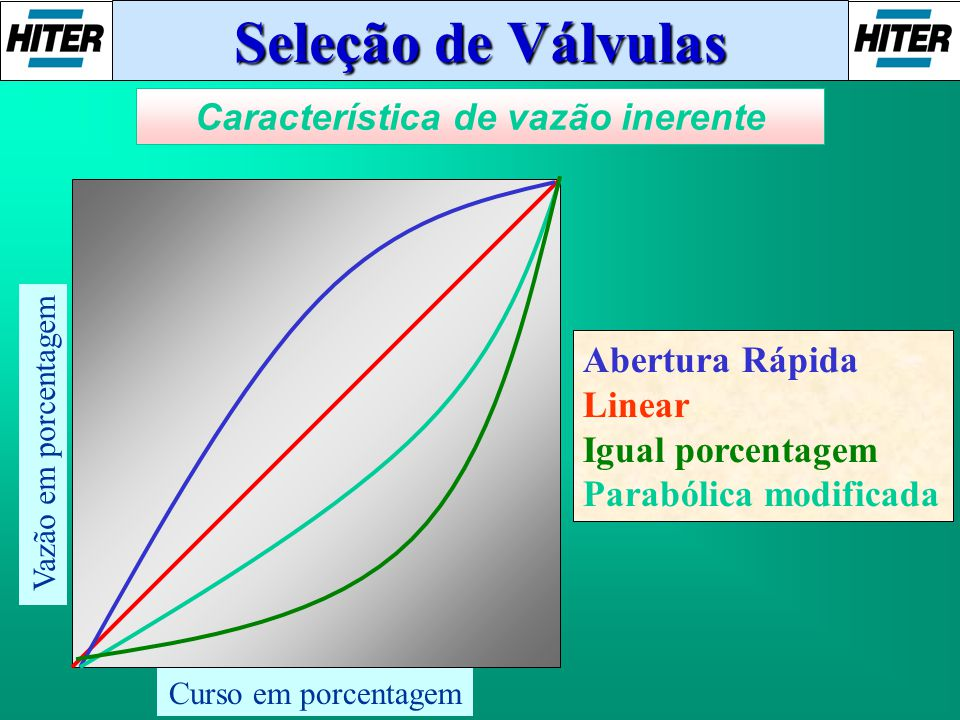 Característica de vazão inerente