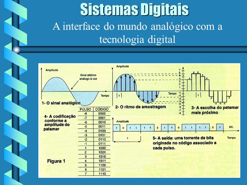 A interface do mundo analógico com a tecnologia digital