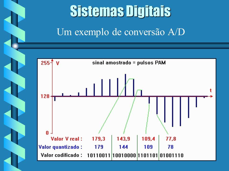 Sistemas Digitais Um exemplo de conversão A/D