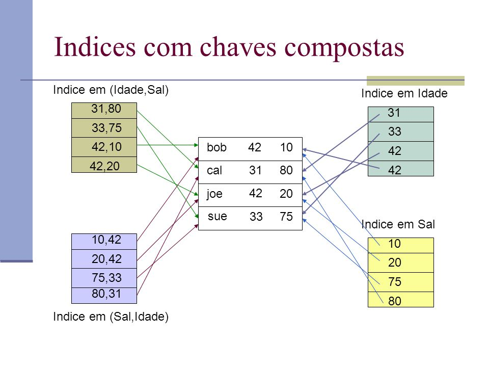 Indices com chaves compostas