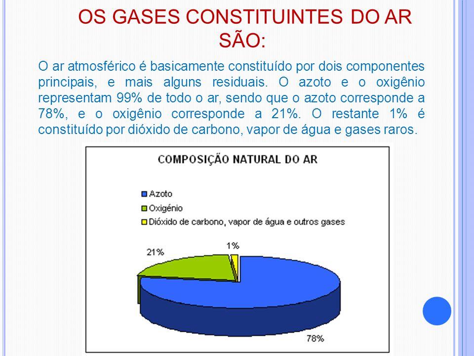 OS GASES CONSTITUINTES DO AR SÃO: