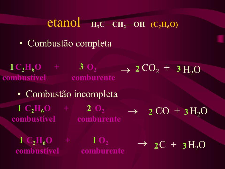 etanol H3C—CH2—OH (C2H6O) Combustão completa CO2 +  H2O