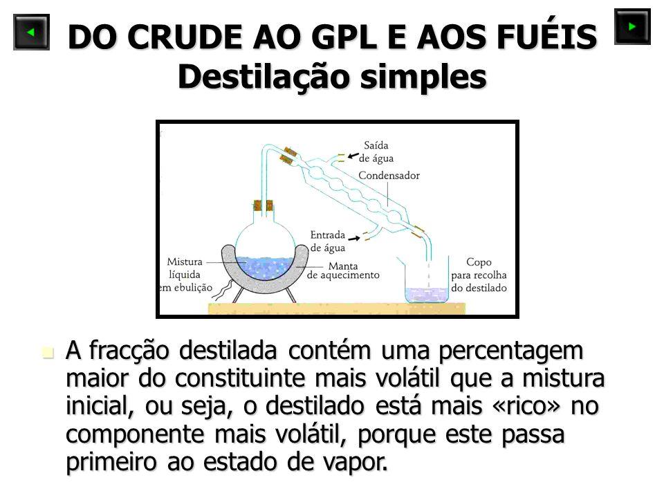 DO CRUDE AO GPL E AOS FUÉIS Destilação simples