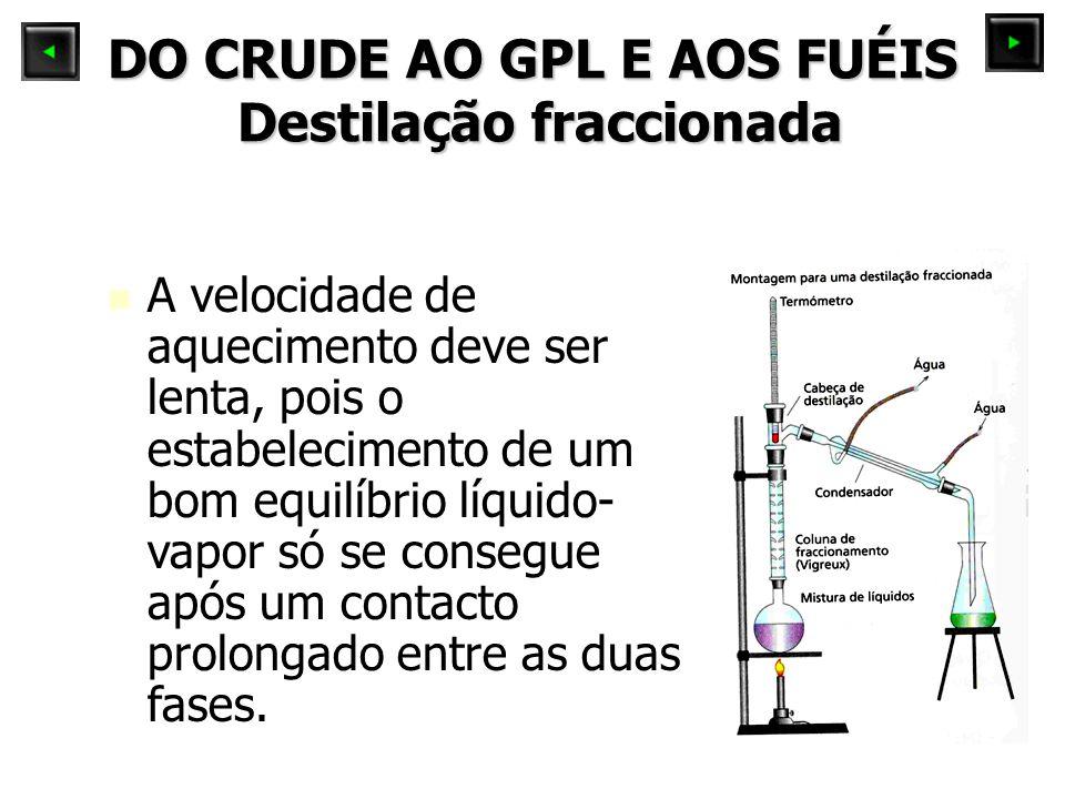 DO CRUDE AO GPL E AOS FUÉIS Destilação fraccionada