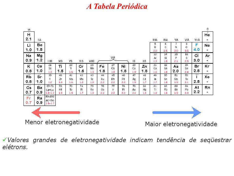 A Tabela Periódica Menor eletronegatividade Maior eletronegatividade