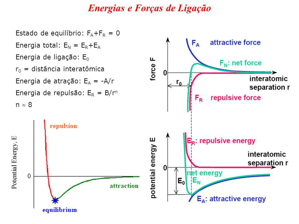 Energias e Forças de Ligação