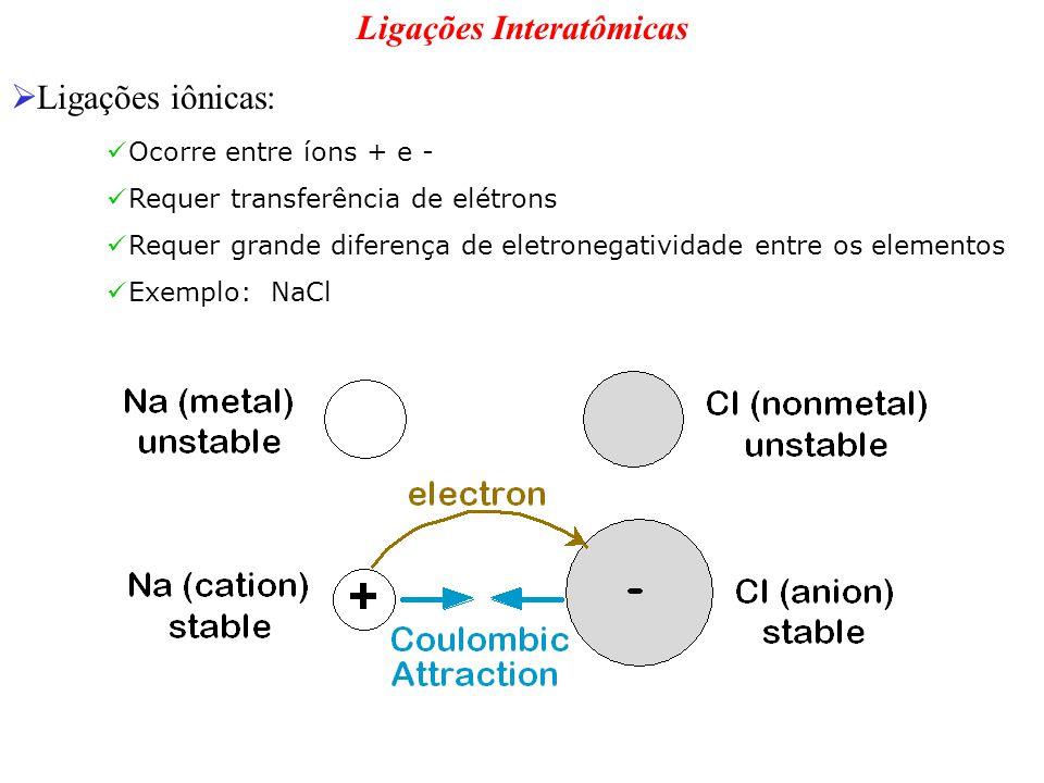 Ligações Interatômicas