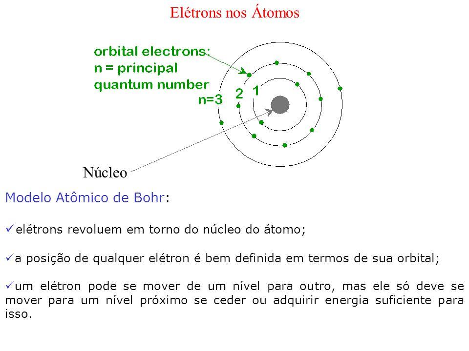 Elétrons nos Átomos Núcleo Modelo Atômico de Bohr: