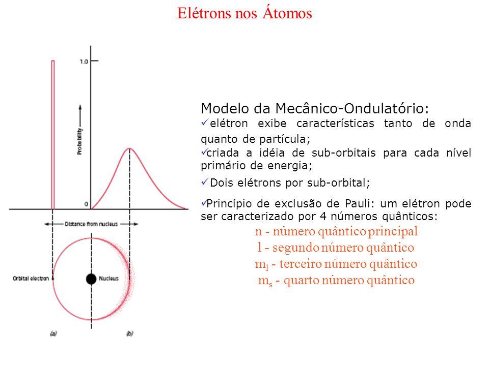 Elétrons nos Átomos Modelo da Mecânico-Ondulatório: