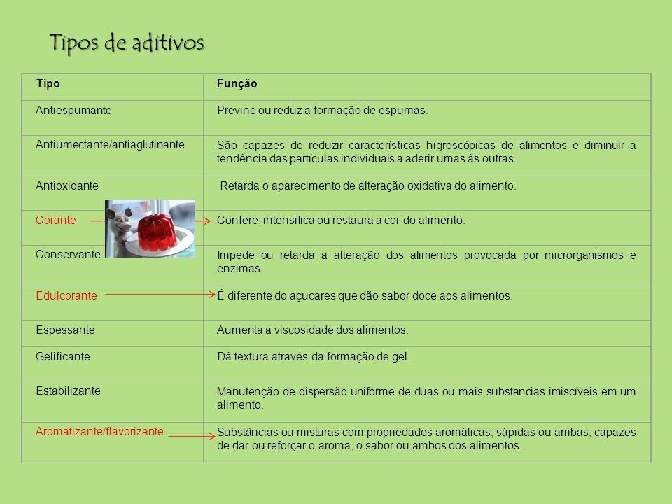Tipos de aditivos Tipo Função Antiespumante