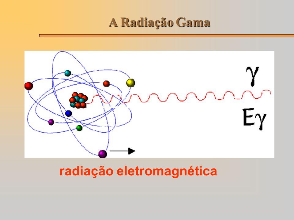 A Radiação Gama radiação eletromagnética