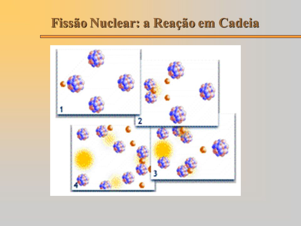 Fissão Nuclear: a Reação em Cadeia
