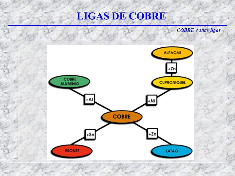 LIGAS DE COBRE