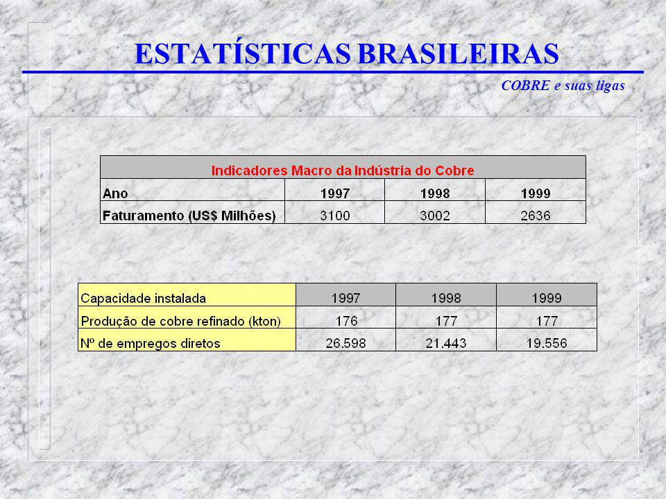 ESTATÍSTICAS BRASILEIRAS
