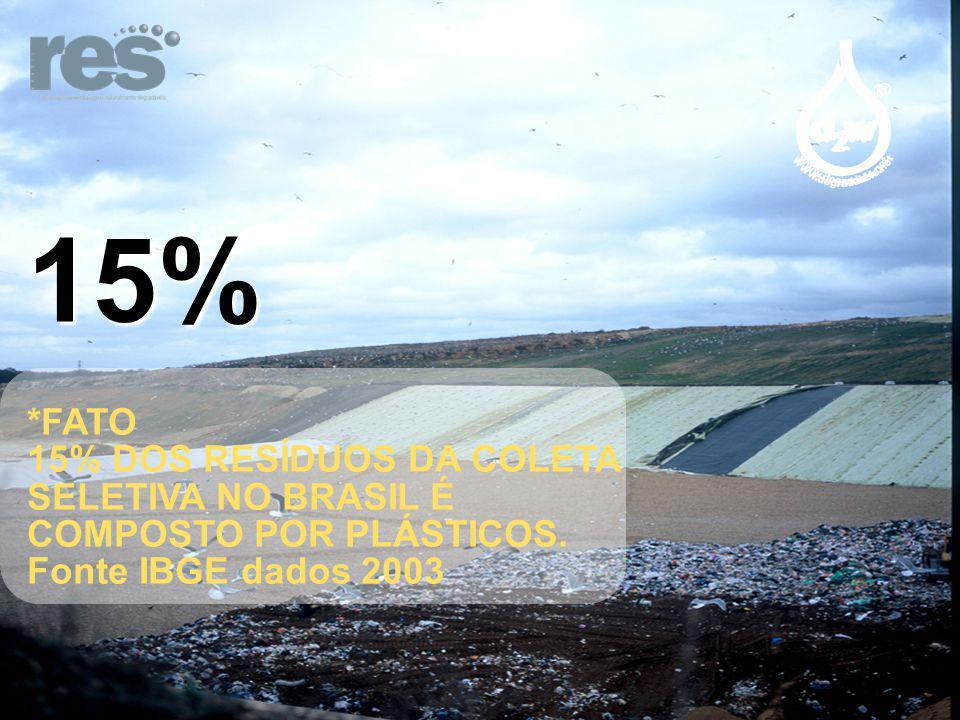15% *FATO. 15% DOS RESÍDUOS DA COLETA SELETIVA NO BRASIL É COMPOSTO POR PLÁSTICOS.