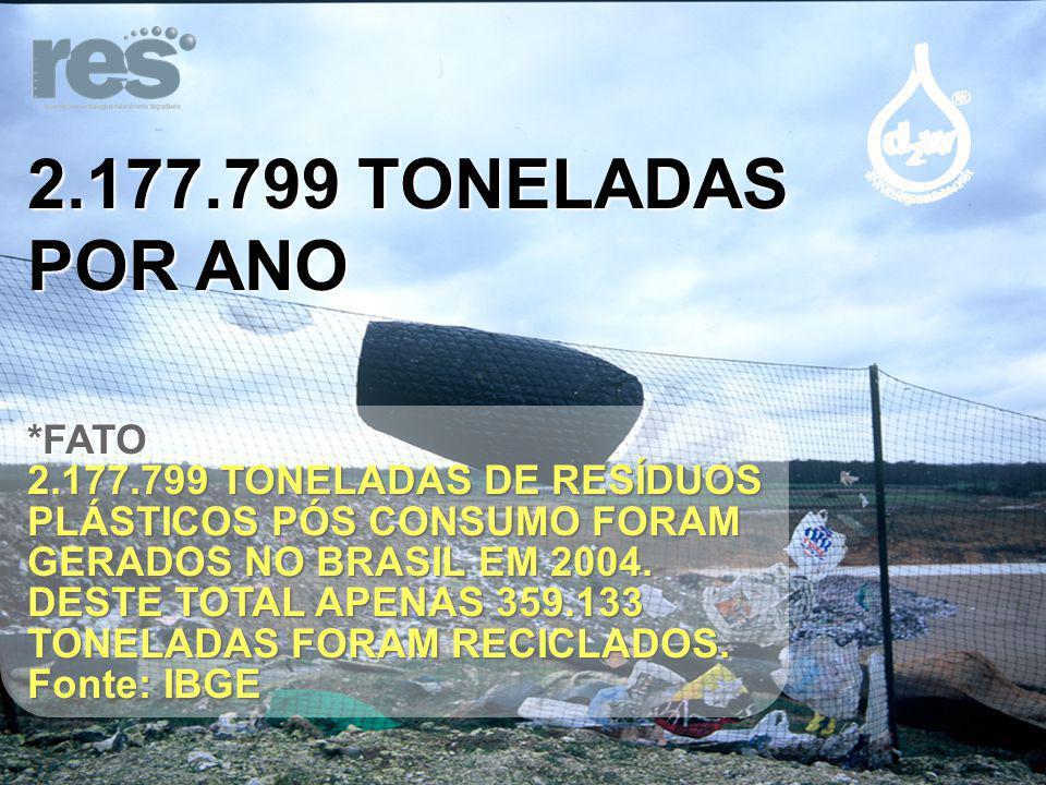 2.177.799 TONELADAS POR ANO *FATO